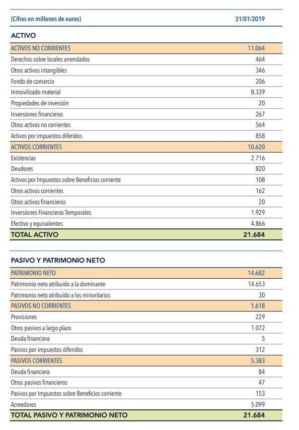 Balance de Inditex a 31 de Enero de 2019